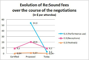 Evolution of Re:Sound Tariffs over the course of the negotiation