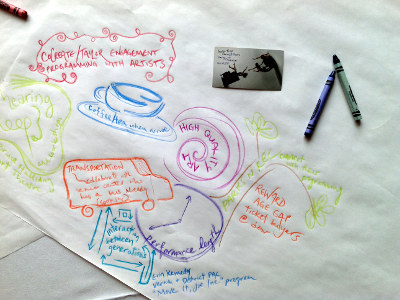 Graphic insights from the workshop at the WAA Conference.