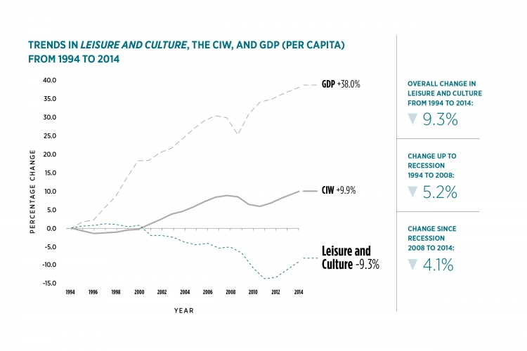 Trends in Leisure and Culture, the CIW and GDP from 1994 to 2014: GDP +38.0%; CIW +9.9%; Leisure and Culture -9.3%