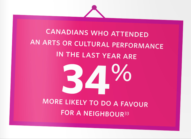 Canadians who attended an arts or cultural performance in the last year are 34% more likely to do a favour to a neighbour