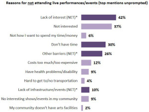 Reasons for not attending live performances/events