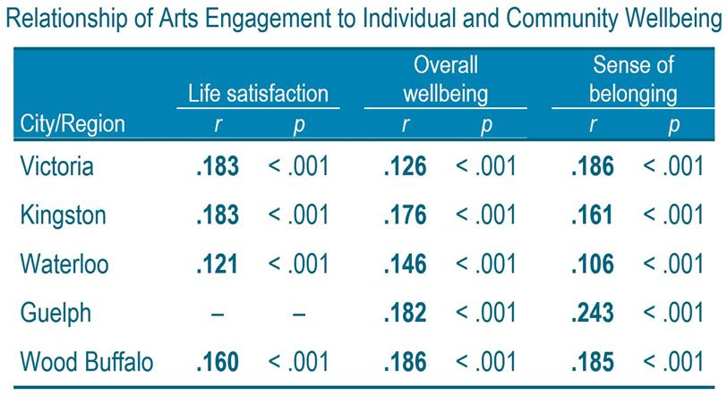 Chart: Relationship of Arts Engagement to Individual and Community Wellbeing