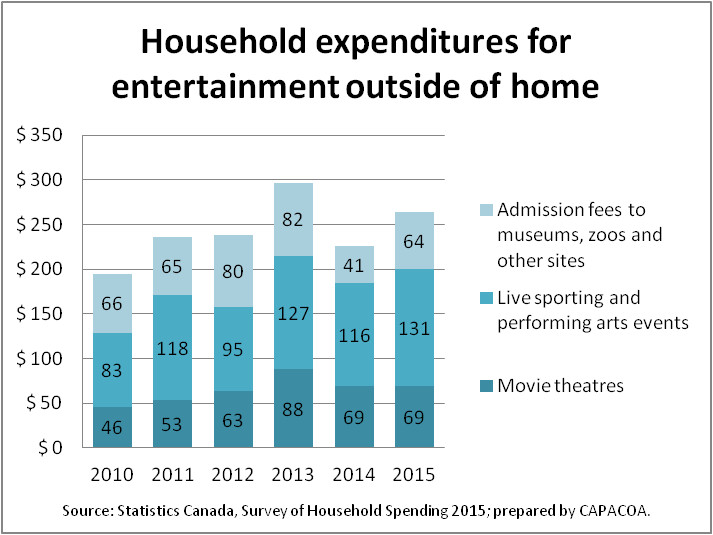 Household expenditures for entertainment outside of home