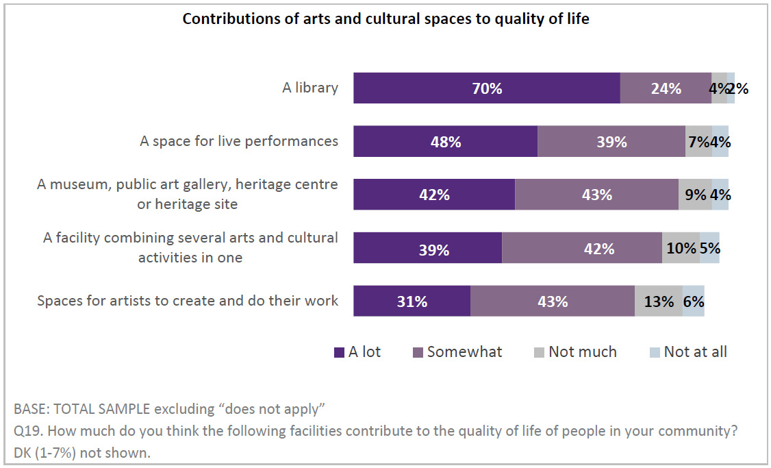 This chart shows that 70% of Canadians believe that libraries contribute a lot to quality of life. 48% feel the same about live performance spaces.