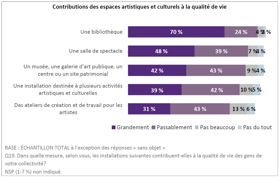 Dans ce tableau, 70% des Canadiens estiment que les bibliothèques contribue grandement à la qualité de vie. 48% pensent la même chose des salles de spectacleses contribute a lot to quality of life. 48% feel the same about live performance spaces.