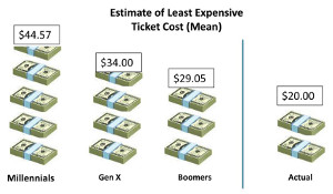 Chart showing that Millenials are likely to overestimate the actual price of a ticket by a ratio of 2:1.