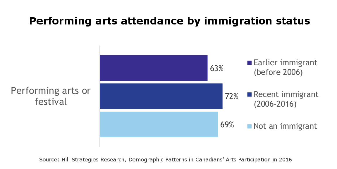 Performing arts attendance by immigration status. Recent immigrants: 72%. Earlier immigrants: 63%. Non-immigrants: 69%.