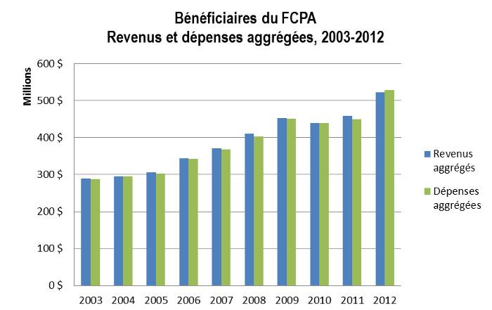 Graphique : Revenus et dépenses aggrégées, 2003-2012