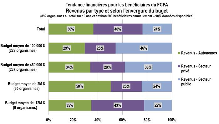 Graphique : Revenus par type et selon l'envergure du budget