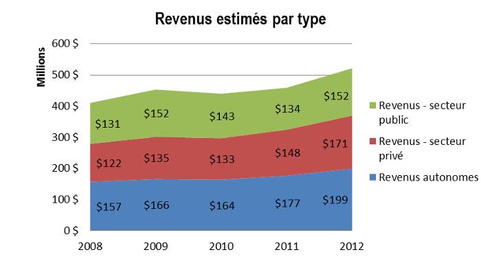 Graphique : Revenus estimés par type