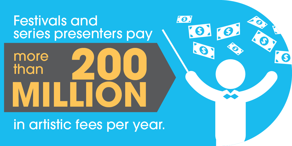 Festivals and series presenters pay more than $200 million in artistic fees per year.