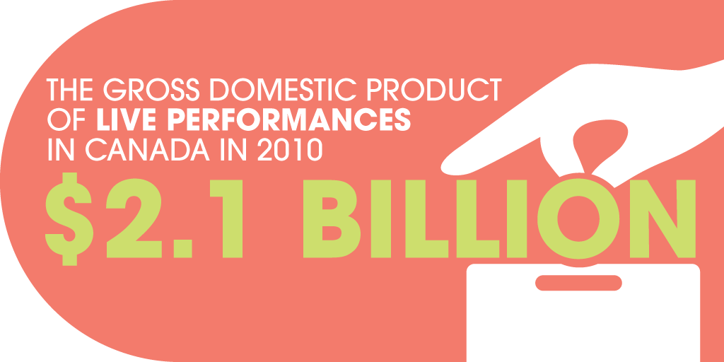 $2.1 billion: the Gross Domestic Product of live performances in Canada in 2010.