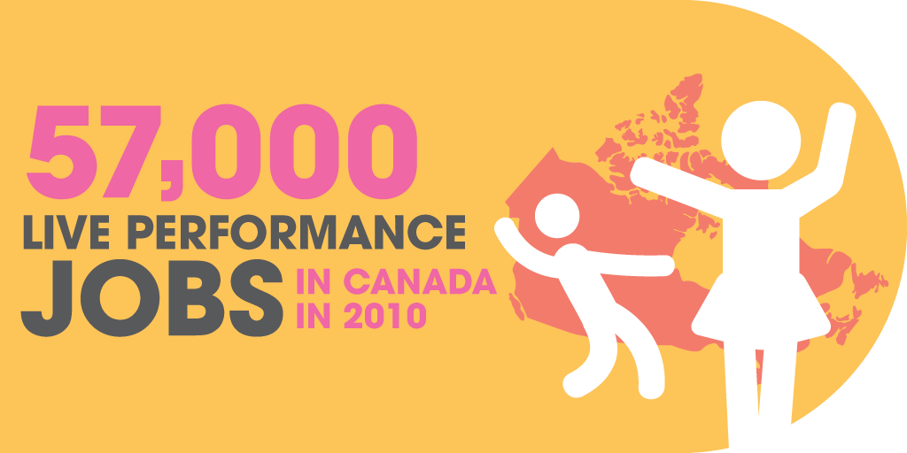 57,000 live performance jobs in Canada in 2010.