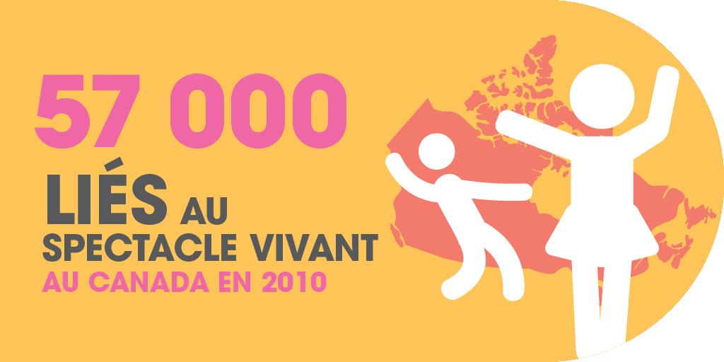 57 000 emplois liés au spectacle vivant au Canada en 2010.