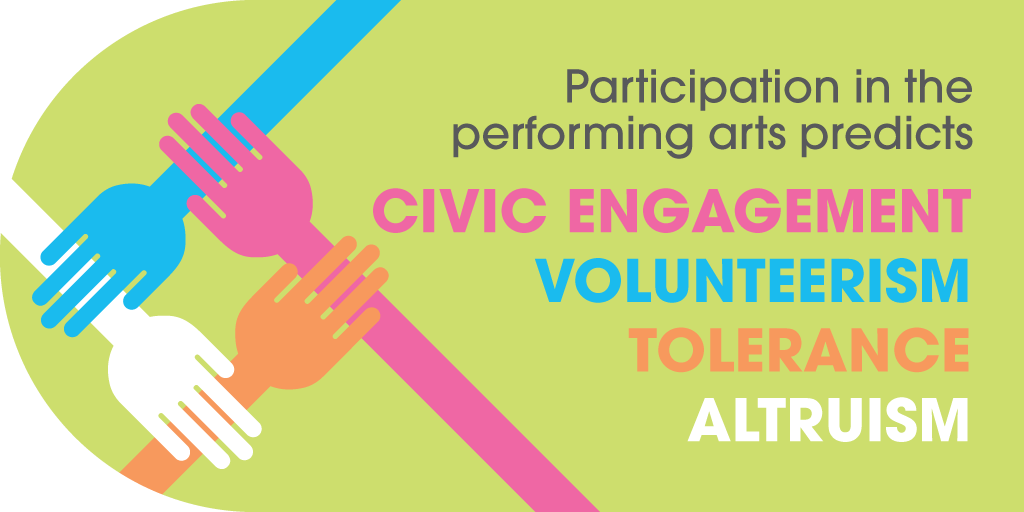 Participation in the performing arts predicts civic engagement, volunteerism, tolerance, and altruism.