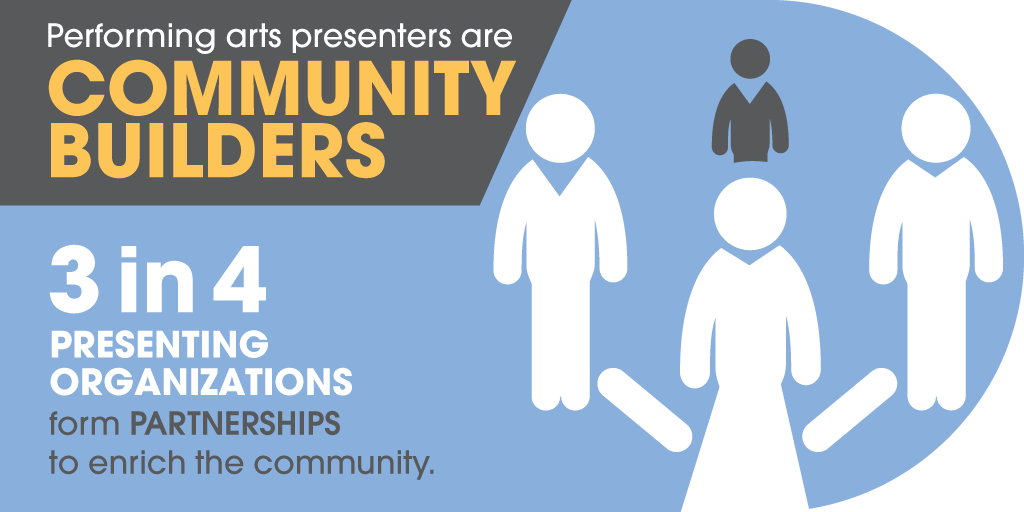 Performing arts presenters are community builders. Three in four presenting organizations form partnerships to enrich the community.