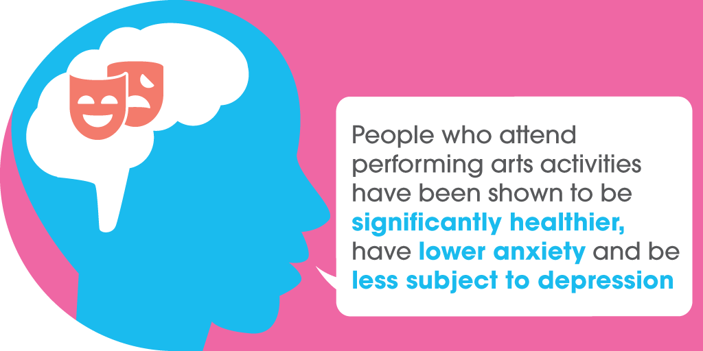 People who attend performing arts activities have been shown to be significantly healthier, have lower anxiety and be less subject to depression.
