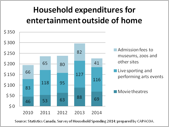 Household expenditures for access to cultural content