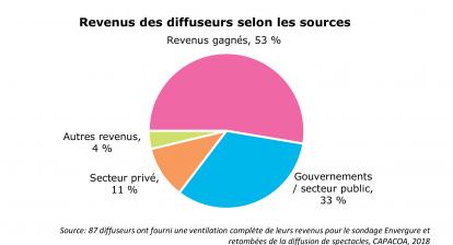 Revenus des diffuseurs selon les sources: Revenus gagnés, 53 %
