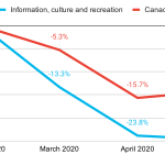 This chart shows a steep and profound decline for Information, culture and recreation, while the rest of the labour force is seeing a smaller decline and then a rebound.