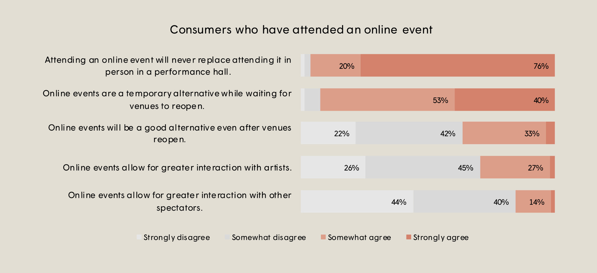 Bar chart on consumers who have attended an online event. 40% strongly agree that online events are temporary alternative. Another 53% somewhat agree.